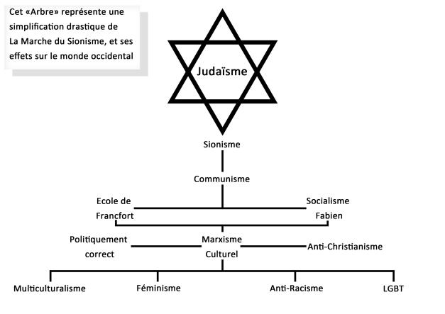 La marche du sionisme
